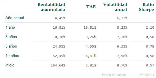 Resultados - Informe de mercado del mes de marzo