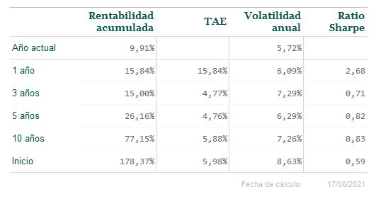 Informe de mercado Olea Neutral