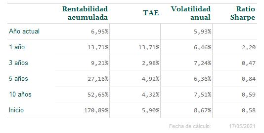 Informe de mercado: 19 de mayo de 2021